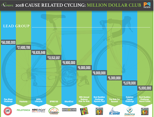 2018 Cause Related Cycling